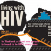 10,000 new cases of HIV each year in Thailand
