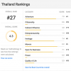 Here's where Thailand ranked in a survey on the world's best countries