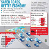 Safer roads will boost Thai GDP by 22 per cent: World Bank