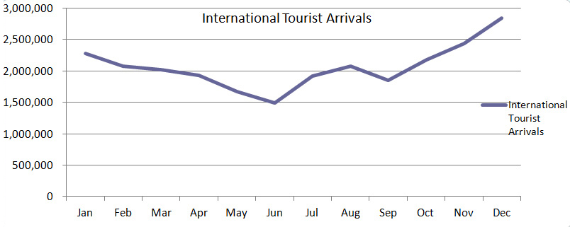 Asian source-markets lead as Thailand visitor arrivals end