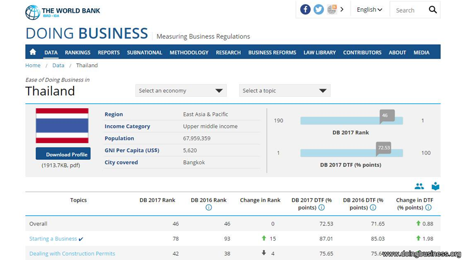 """Thailand ranked the world's 46th best destination for """"ease of doing business"""" 