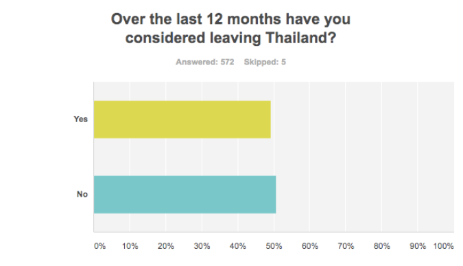 Thaivisa survey: Half of expats have considered leaving Thailand in the last year | Samui Times