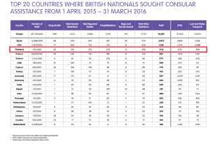 Far fewer Brits coming to Thailand - but they are behaving much worse   News by Samui Times