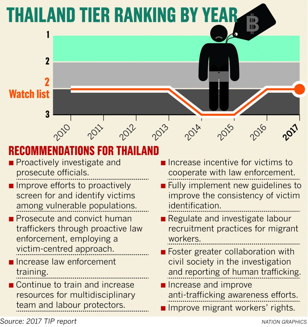 US rewards Thailand for action against human trafficking | Samui Times