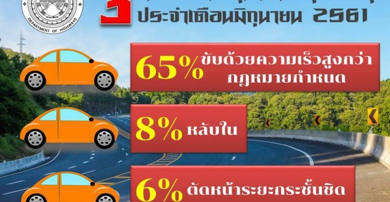 Road accidents getting worse! Eight per cent increase on last year | Samui Times