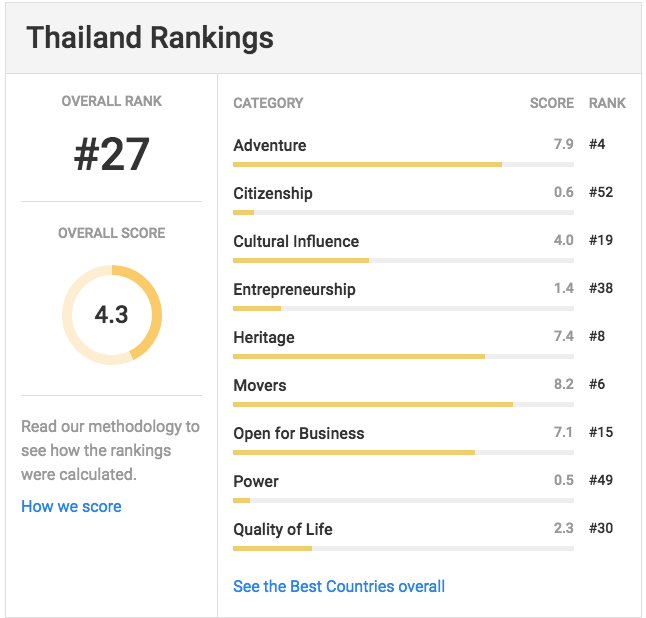 Here's where Thailand ranked in a survey on the world's best countries | Samui Times