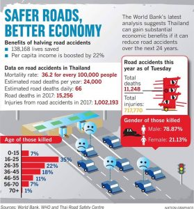 Safer roads will boost Thai GDP by 22 per cent: World Bank | News by Samui Times