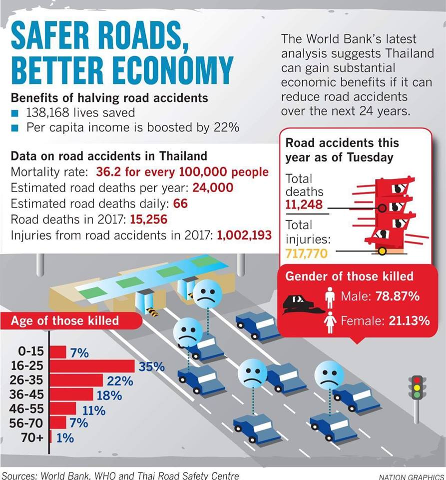 Safer roads will boost Thai GDP by 22 per cent: World Bank | Samui Times
