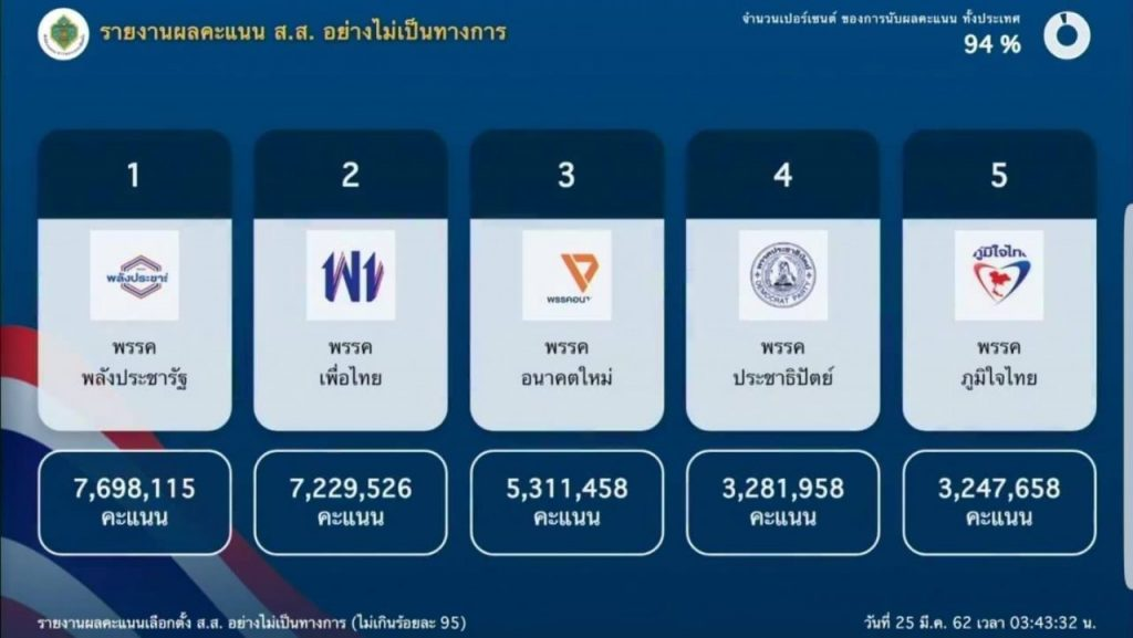 Results update: Pheu Thai wins most MP seats | News by Samui Times