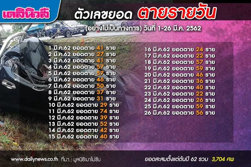 Road carnage continues: 56 killed yesterday. March: 1110 dead. Year total: 3,704 | Samui Times