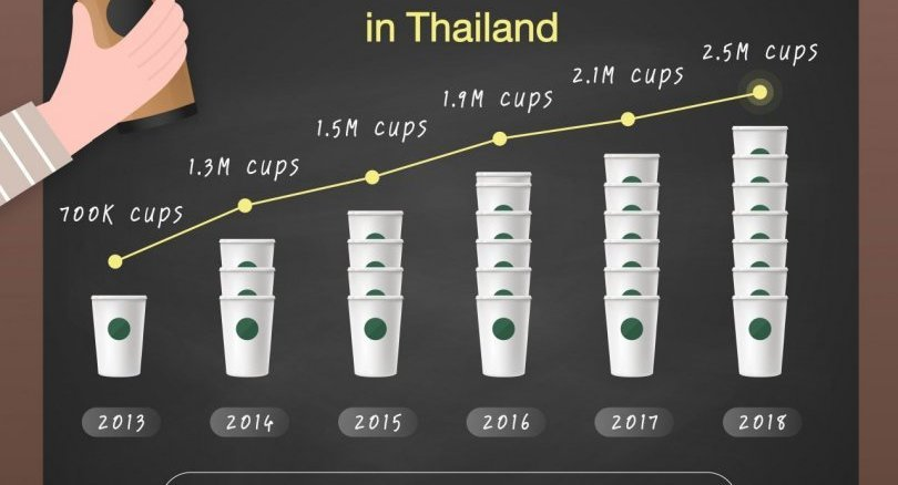 Starbucks introduces reusable cup to reduce waste | Samui Times