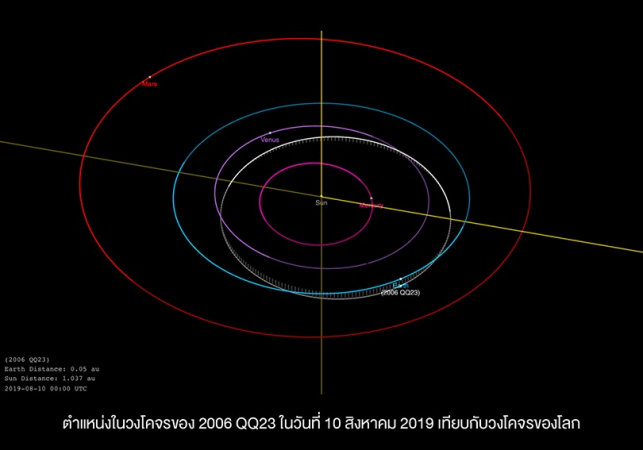 Thai astronomer quells fears over asteroid hitting earth | Samui Times