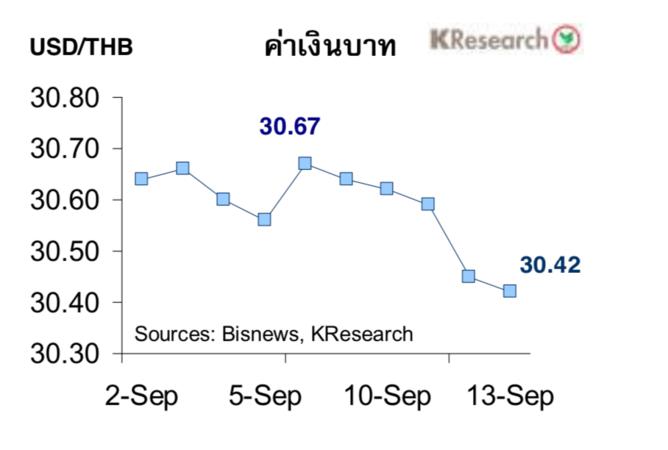 Worries rise as baht scales six-year high | Samui Times