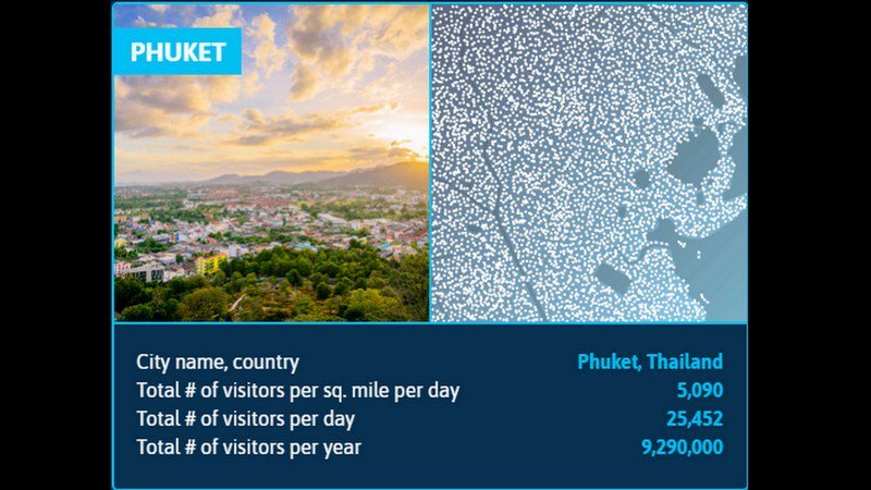 Phuket most tourists per square mile in world, says report | Samui Times