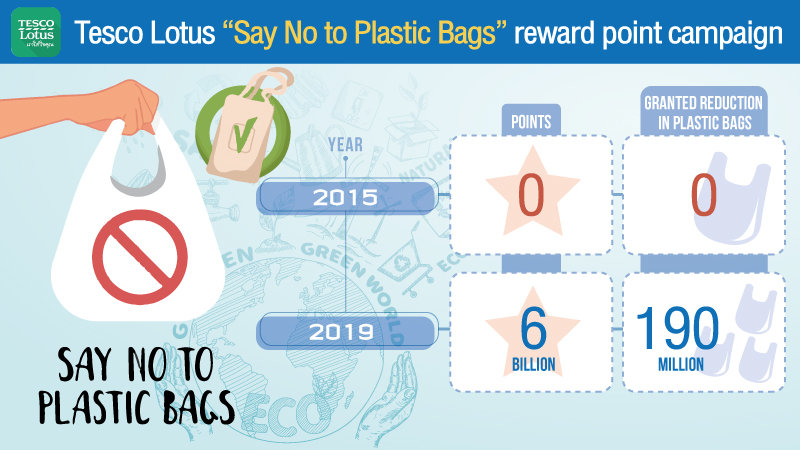 Old habits die hard: Stores try to cut down on plastic bags, but shoppers remain stubborn | News by Samui Times