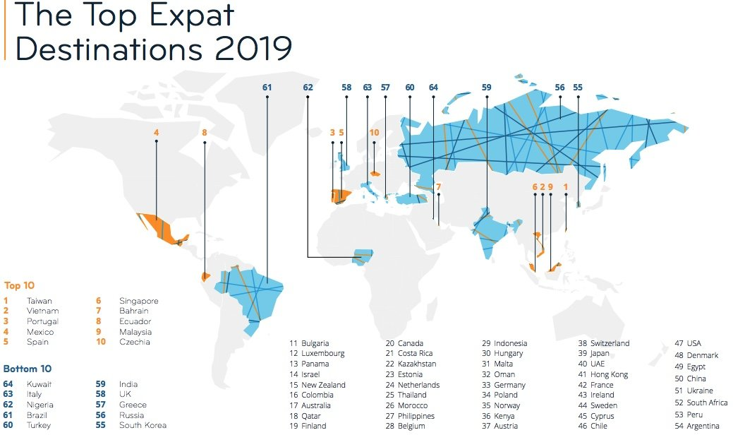 Thailand drops in ranking of best places for expats – but which country is number 1?   Samui Times