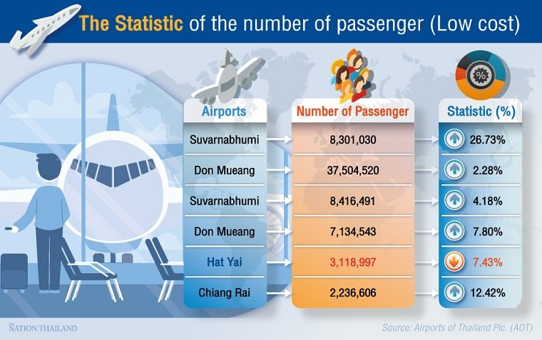 Drop in domestic travel despite high passenger numbers at Thailand's 6 key airports | Samui Times