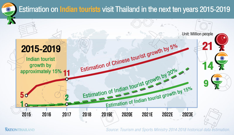 Rising number of Indian tourists seen as promising | Samui Times