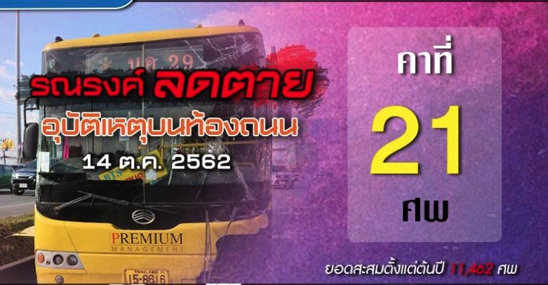 The carnage continues: 554 dead this month, year to date 11,462 | Samui Times