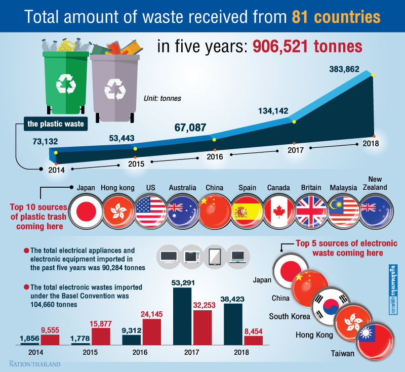Thailand taking on far more of world's garbage | Samui Times