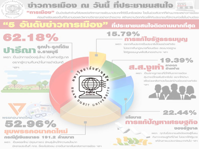 Dusit Poll reveals five political topics of most interest to Thais | Samui Times