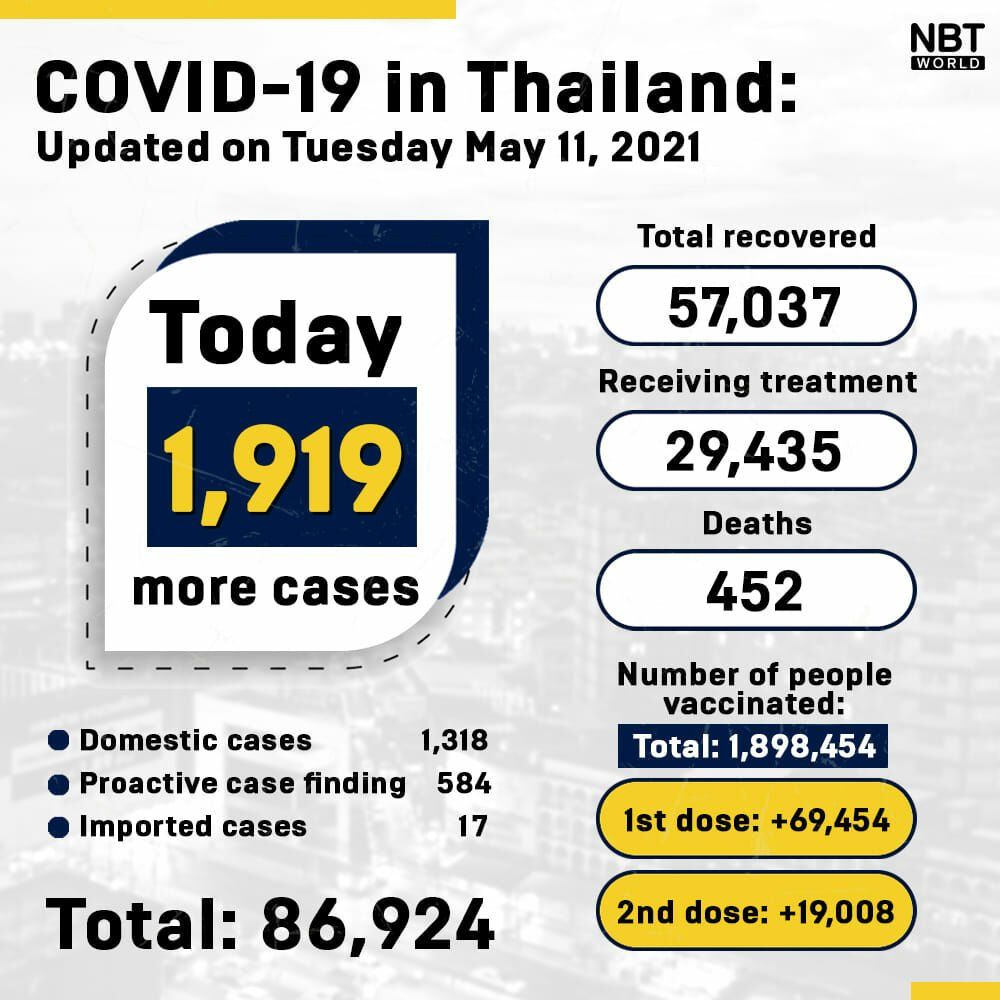 Covid UPDATE: 1,919 new cases and 31 deaths, provincial totals   News by Thaiger