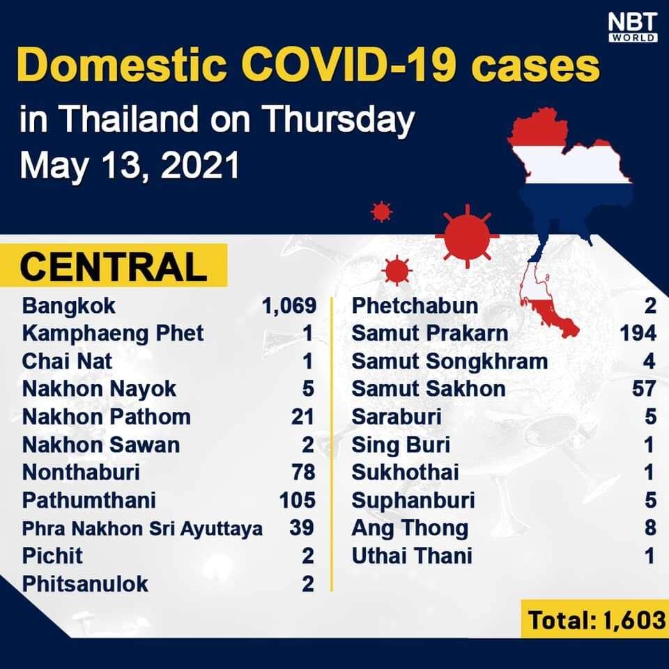Covid UPDATE: 4,887 new cases and 32 deaths, provincial totals   News by Thaiger