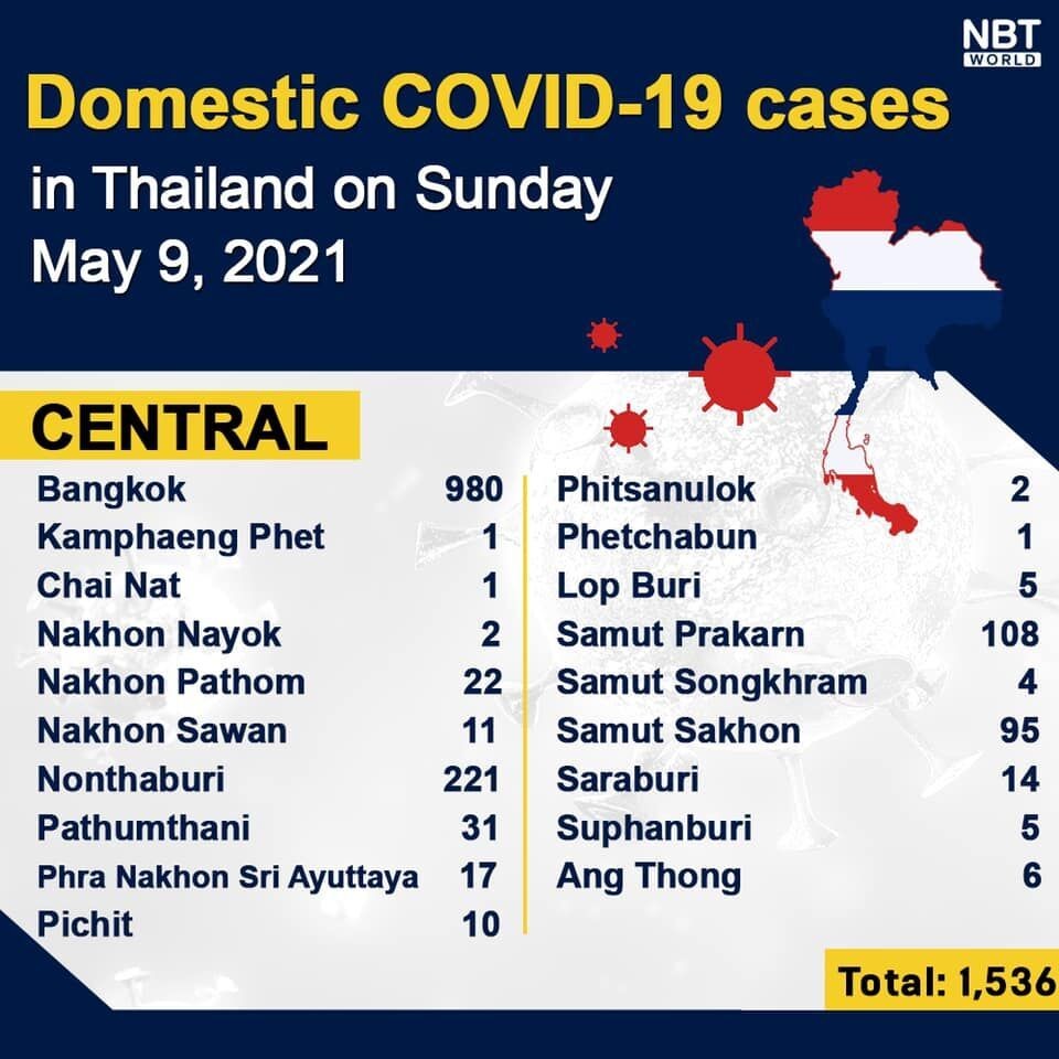 Sunday Covid UPDATE: 17 more deaths, 2,101 covid infections, provincial totals   News by Thaiger