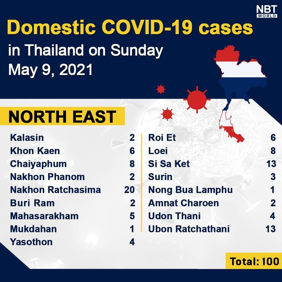 Sunday Covid UPDATE: 17 more deaths, 2,101 covid infections, provincial totals | News by Thaiger