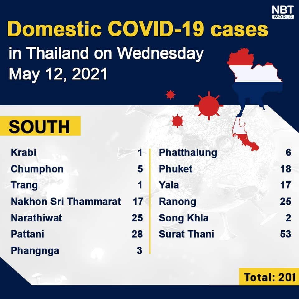 Covid UPDATE: 1,983 new infections and 34 deaths, provincial totals   News by Thaiger