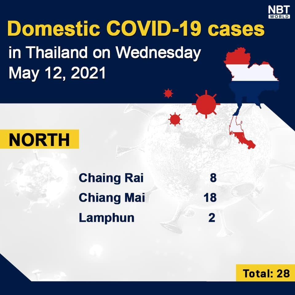 Covid UPDATE: 1,983 new infections and 34 deaths, provincial totals | News by Thaiger