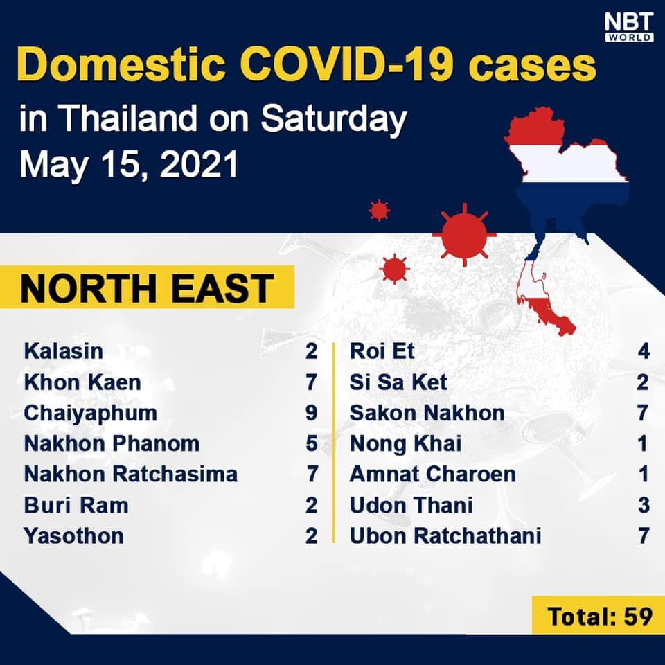 Covid UPDATE: 3,095 new infections, 17 deaths, provincial totals | News by Thaiger