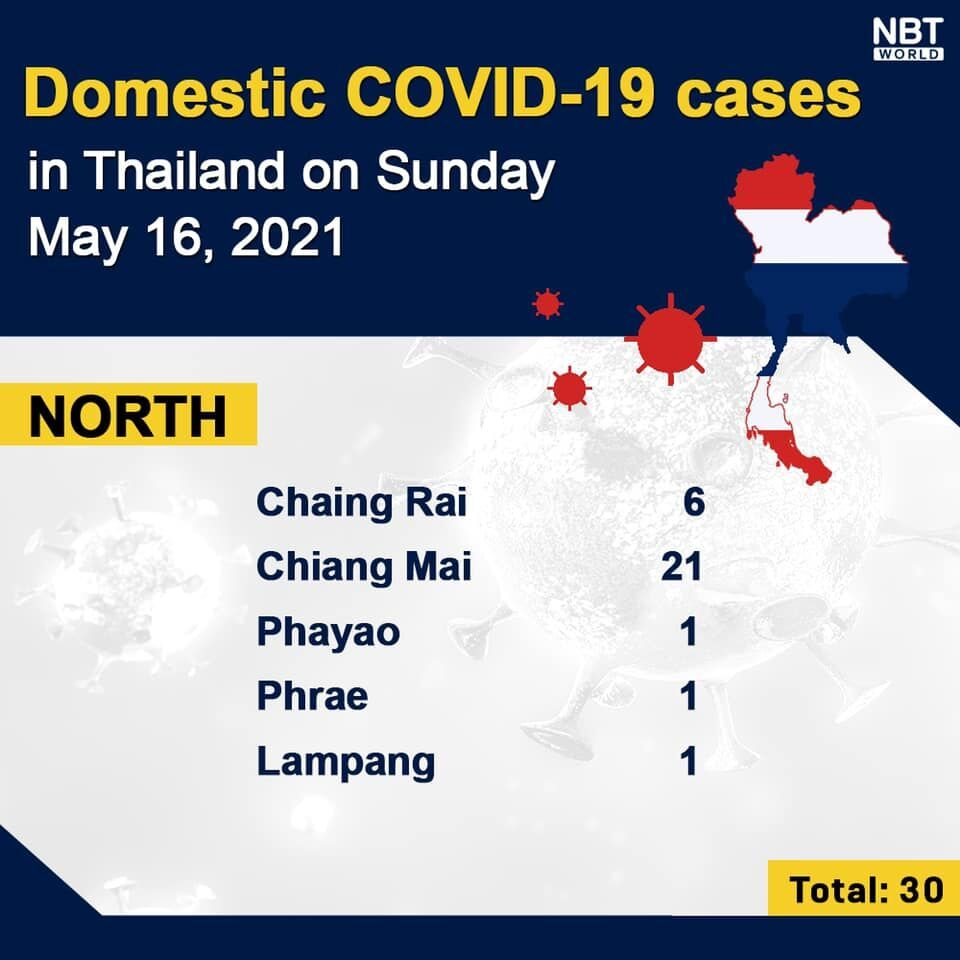 Covid UPDATE: 2,302 new infections and 24 deaths, provincial totals   News by Thaiger