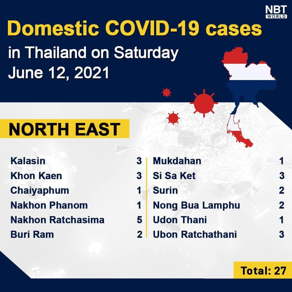 Covid UPDATE: 3,277 new infections and 29 deaths, provincial totals | News by Thaiger