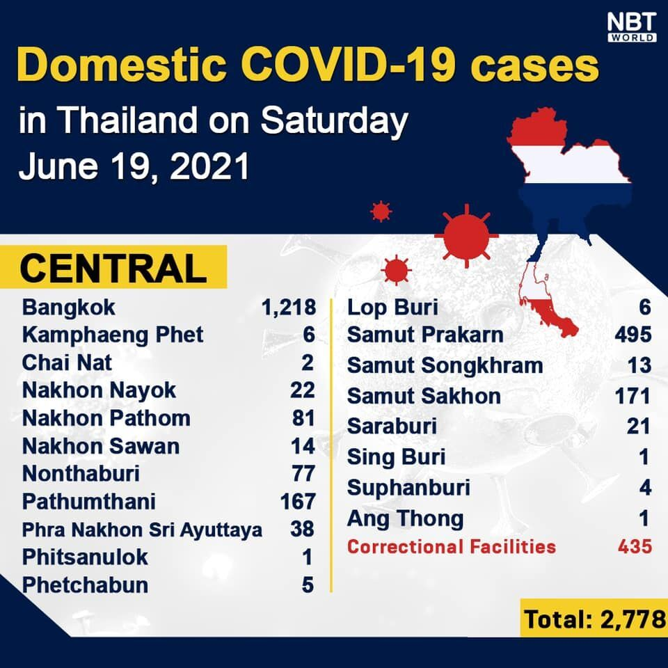 Covid UPDATE Sunday: 3,682 new infections and 20 covid-related deaths   News by Thaiger