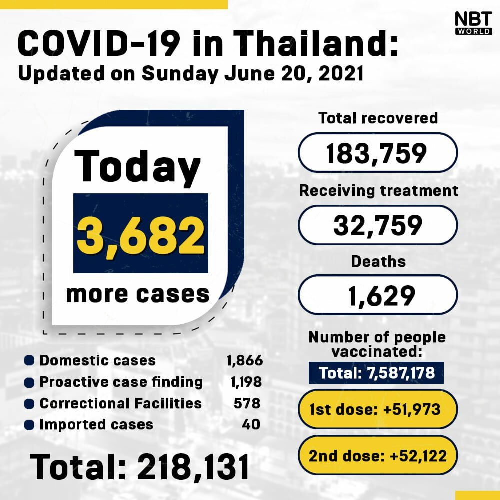 Covid UPDATE: 3,682 new cases, 20 covid-related deaths, provincial totals   News by Thaiger