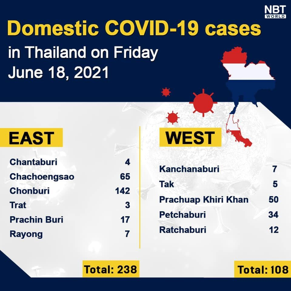 Friday Covid Update: 3,058 new cases; provincial totals | News by Thaiger