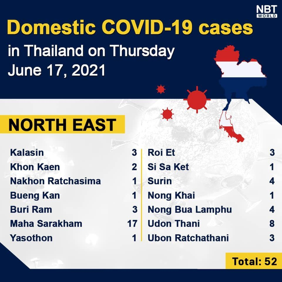 Thursday Covid Update: 3,129 new cases; provincial totals   News by Thaiger