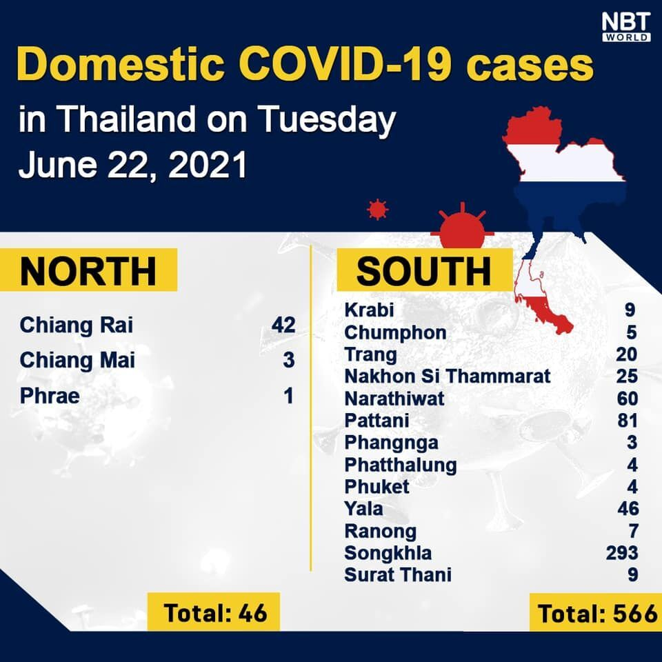 Tuesday Covid Update: 4,059 new cases; provincial totals   News by Thaiger