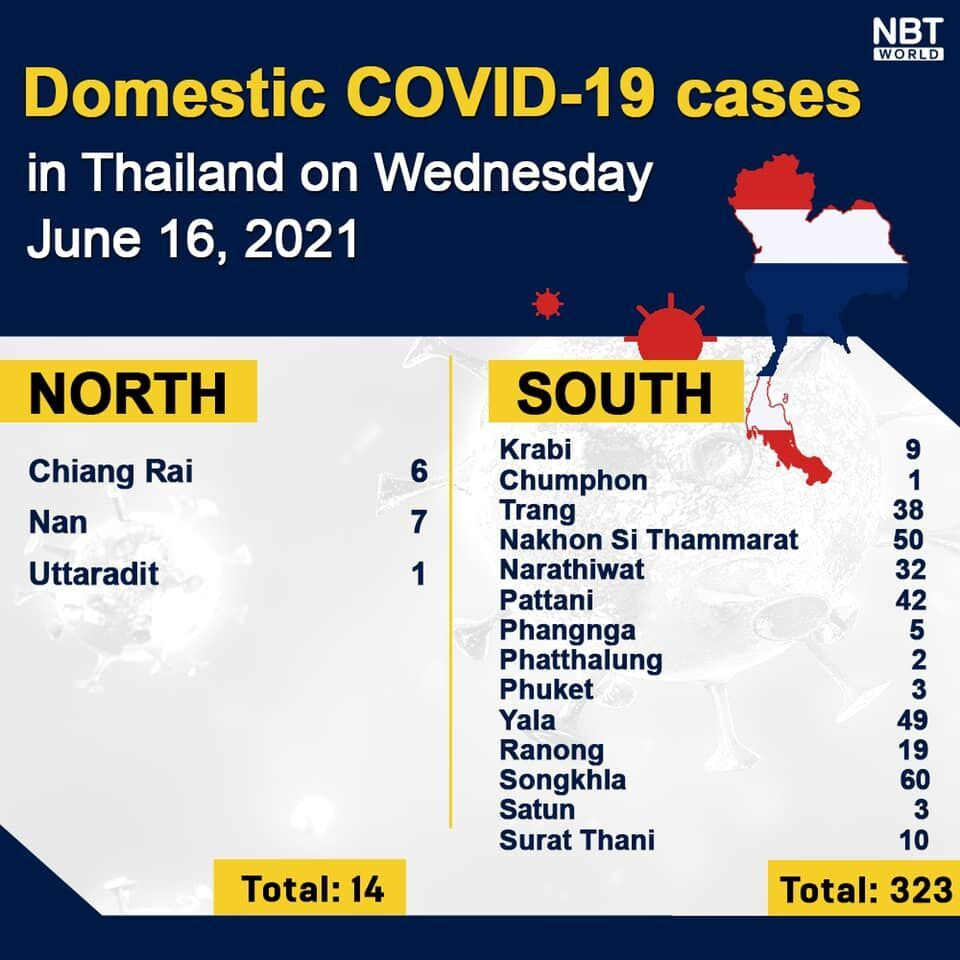 Wednesday Covid Update: 2,331 new cases; provincial totals | News by Thaiger