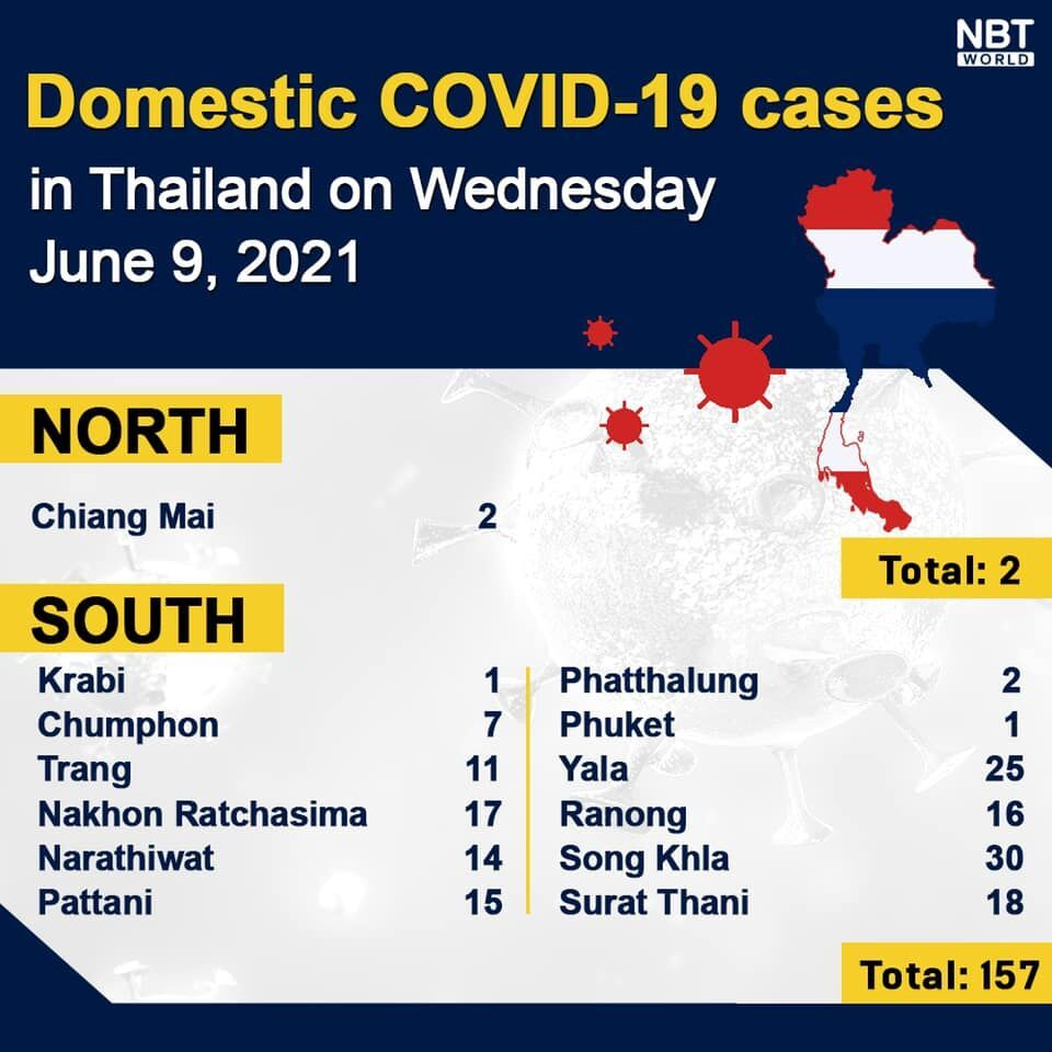 Wednesday Covid Update: 2,669 new cases, provincial totals | News by Thaiger