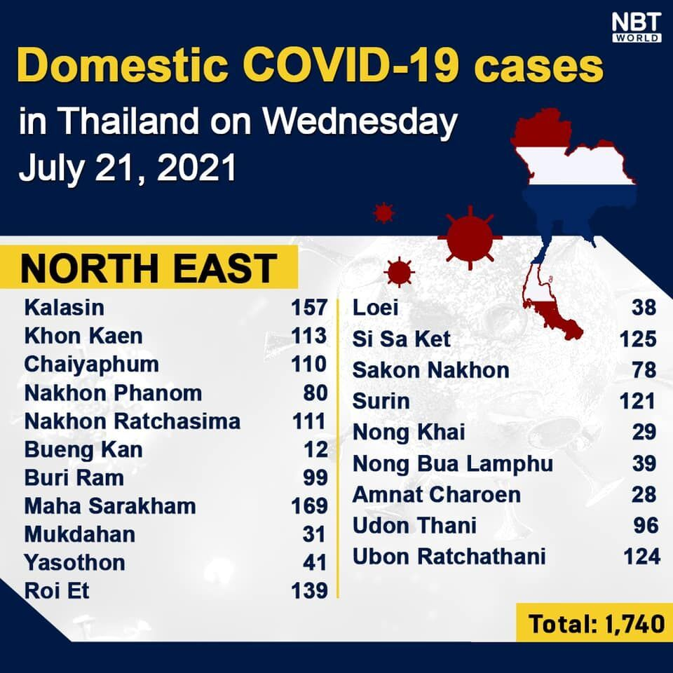 Wednesday Covid Update: Record high of 13,002 new cases; provincial totals   News by Thaiger