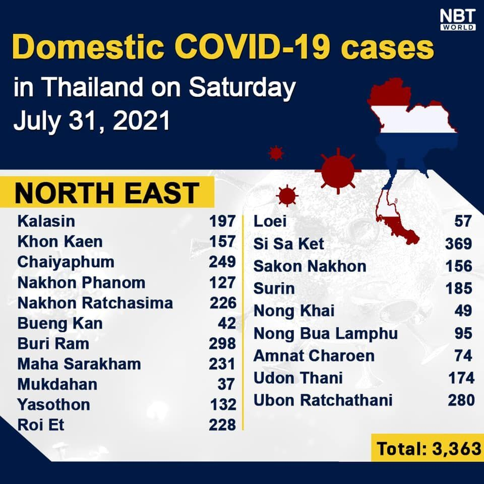 Covid UPDATE: 18,912 infections, provincial totals   News by Thaiger