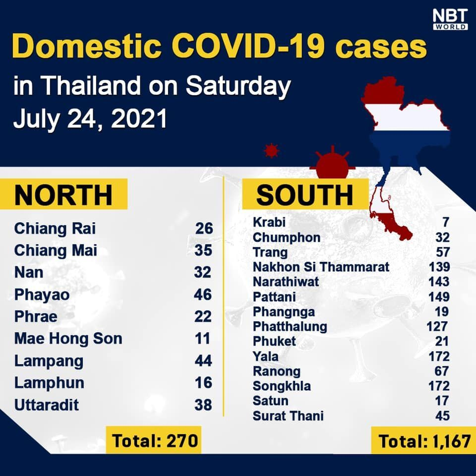 Covid UPDATE Provinces: 14,260 new infections, 119 deaths | News by Thaiger