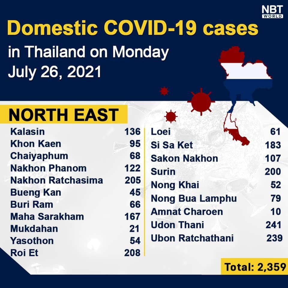 Monday UPDATE: 15,376 new infections, Provincial report | News by Thaiger