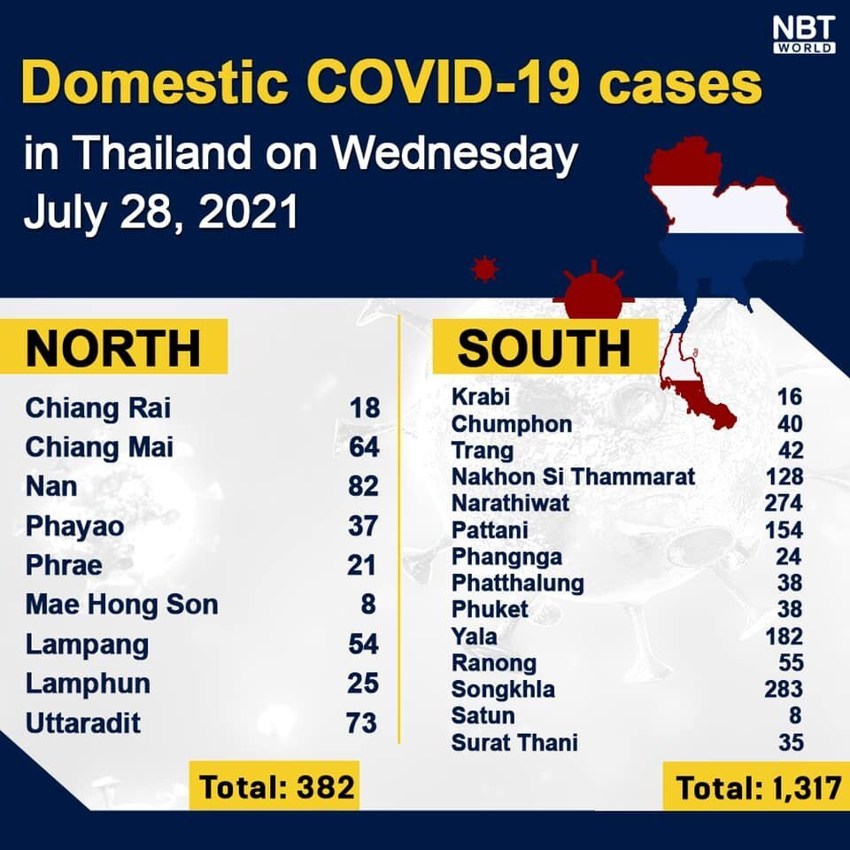 Wednesday Covid Update: 16,533 new cases; provincial totals | News by Thaiger