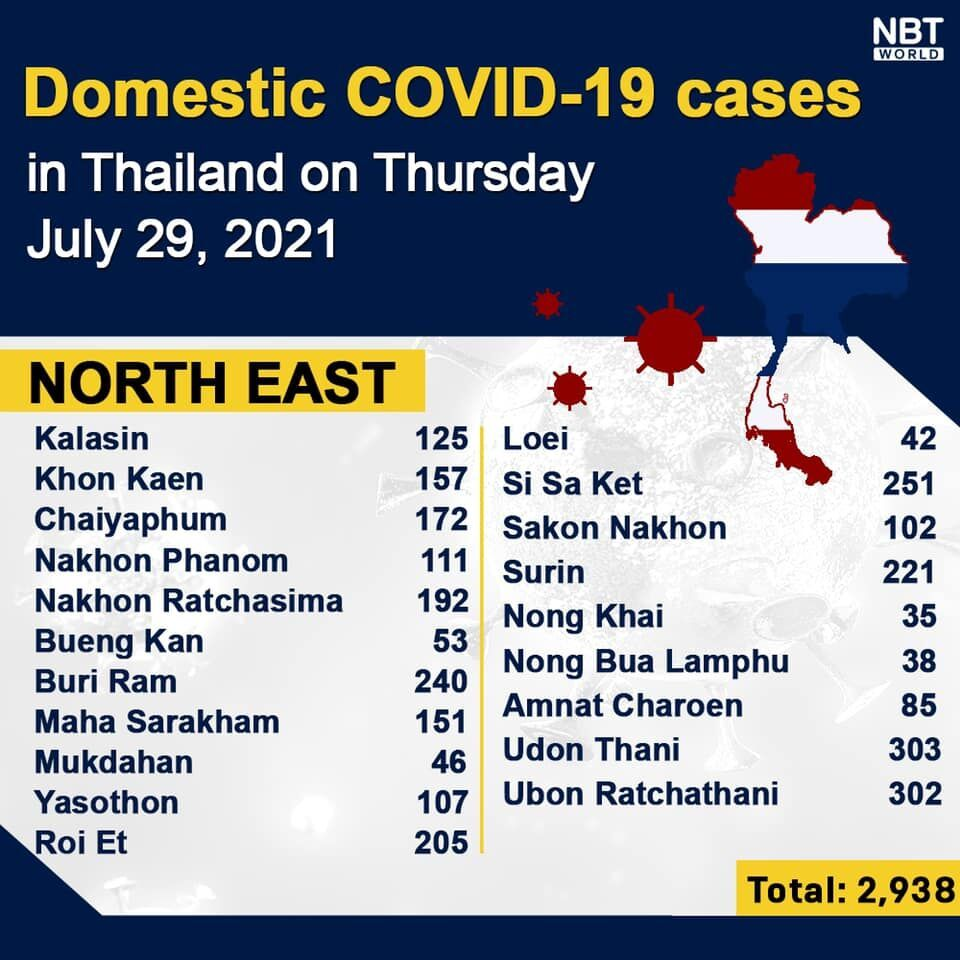 Thursday Covid Update: Record high of 17,669 new cases; provincial totals   News by Thaiger