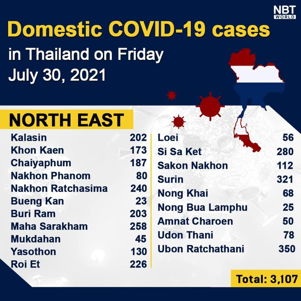 Friday Covid Update: 17,345 new cases; provincial totals | News by Thaiger
