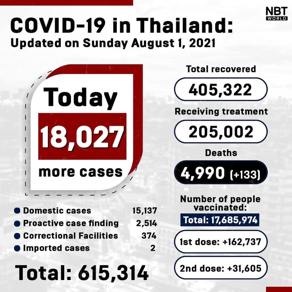Covid UPDATE: 18,027 infections, provincial totals | News by Thaiger
