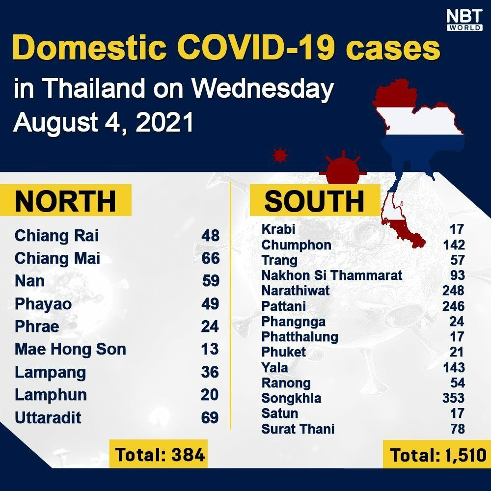 Wednesday Covid Update: 20,200 new cases, provincial totals | News by Thaiger